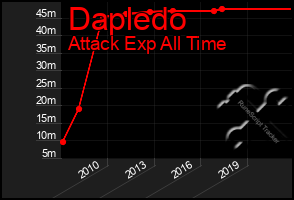 Total Graph of Dapledo