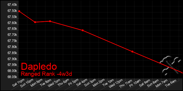 Last 31 Days Graph of Dapledo