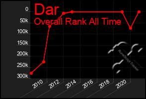 Total Graph of Dar