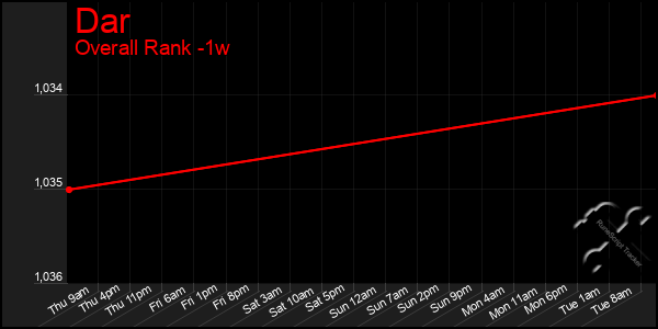 Last 7 Days Graph of Dar