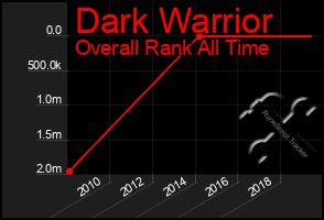 Total Graph of Dark Warrior