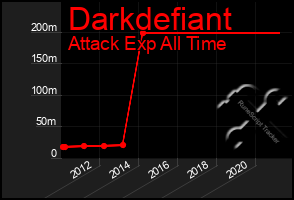 Total Graph of Darkdefiant