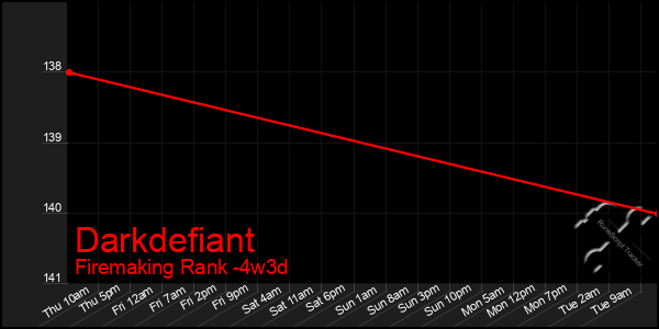Last 31 Days Graph of Darkdefiant