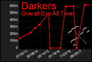Total Graph of Darkers