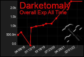 Total Graph of Darketomaly