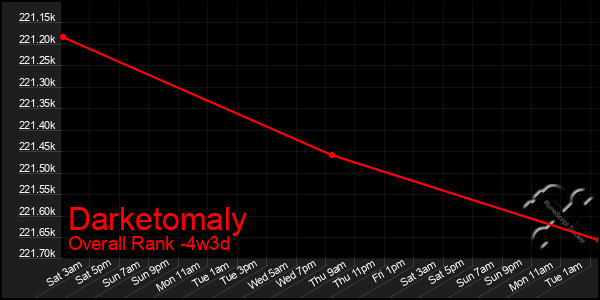 Last 31 Days Graph of Darketomaly