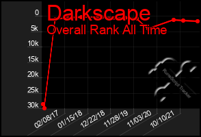 Total Graph of Darkscape