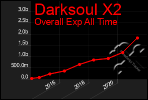 Total Graph of Darksoul X2