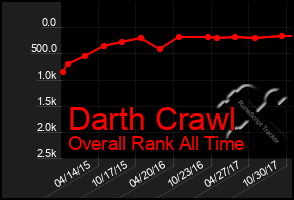 Total Graph of Darth Crawl