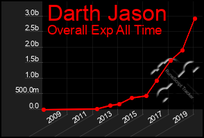 Total Graph of Darth Jason
