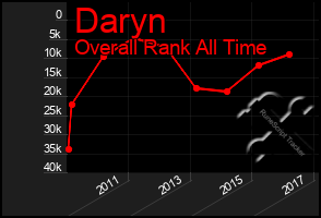 Total Graph of Daryn