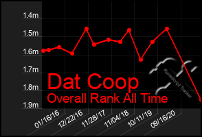 Total Graph of Dat Coop