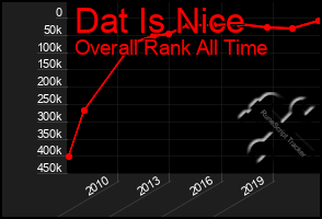 Total Graph of Dat Is Nice