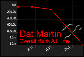 Total Graph of Dat Martin