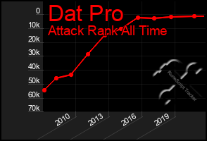Total Graph of Dat Pro