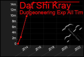 Total Graph of Dat Shi Kray