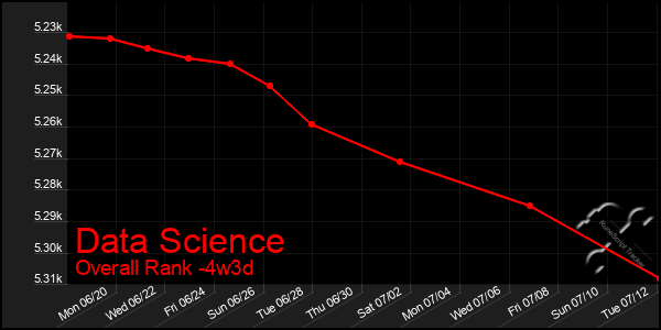 Last 31 Days Graph of Data Science