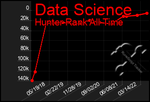 Total Graph of Data Science