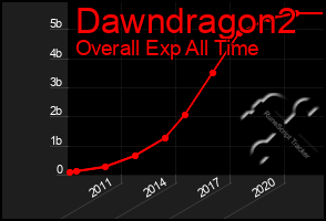Total Graph of Dawndragon2