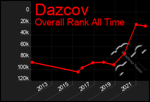 Total Graph of Dazcov