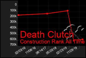 Total Graph of Death Clutch