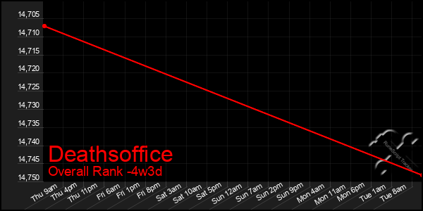 Last 31 Days Graph of Deathsoffice