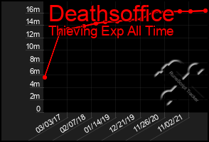 Total Graph of Deathsoffice