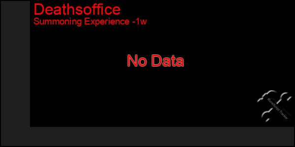 Last 7 Days Graph of Deathsoffice