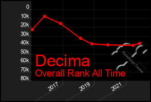 Total Graph of Decima