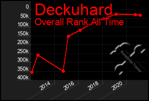 Total Graph of Deckuhard