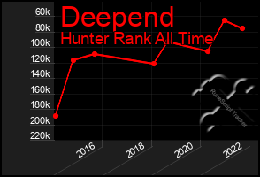 Total Graph of Deepend