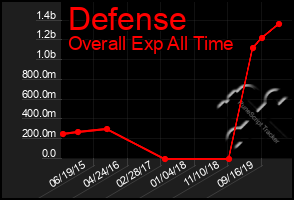 Total Graph of Defense