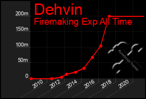 Total Graph of Dehvin