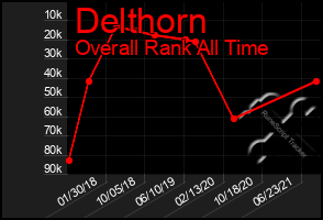 Total Graph of Delthorn