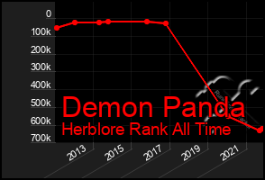 Total Graph of Demon Panda