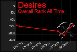 Total Graph of Desires