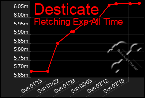 Total Graph of Desticate