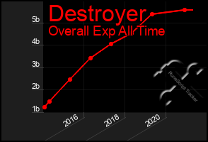 Total Graph of Destroyer