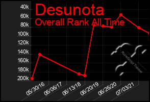 Total Graph of Desunota