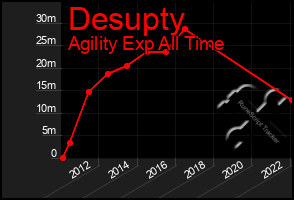 Total Graph of Desupty
