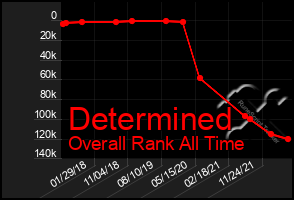 Total Graph of Determined