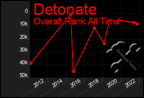 Total Graph of Detonate