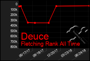 Total Graph of Deuce