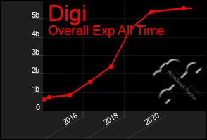 Total Graph of Digi