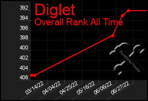 Total Graph of Diglet