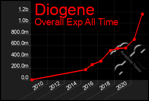 Total Graph of Diogene