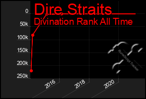Total Graph of Dire Straits