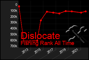 Total Graph of Dislocate