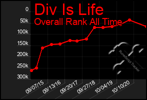 Total Graph of Div Is Life