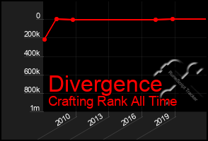 Total Graph of Divergence